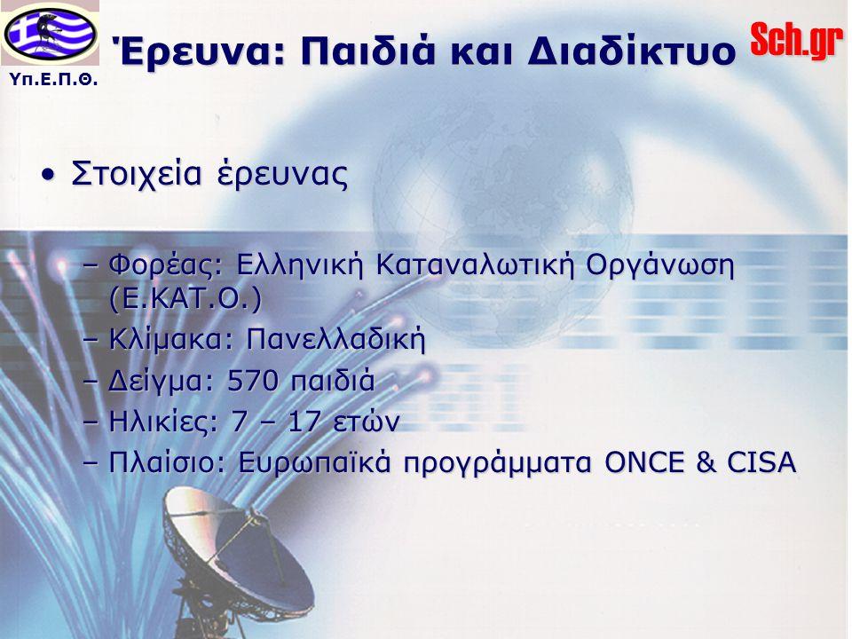 Υπ.Ε.Π.Θ.Sch.gr Έρευνα: Παιδιά και Διαδίκτυο Στοιχεία έρευναςΣτοιχεία έρευνας –Φορέας: Ελληνική Καταναλωτική Οργάνωση (Ε.ΚΑΤ.Ο.) –Κλίμακα: Πανελλαδική –Δείγμα: 570 παιδιά –Ηλικίες: 7 – 17 ετών –Πλαίσιο: Ευρωπαϊκά προγράμματα ONCE & CISA