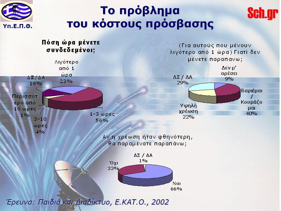 Υπ.Ε.Π.Θ.Sch.gr Το πρόβλημα του κόστους πρόσβασης Έρευνα: Παιδιά και Διαδίκτυο, Ε.ΚΑΤ.Ο., 2002