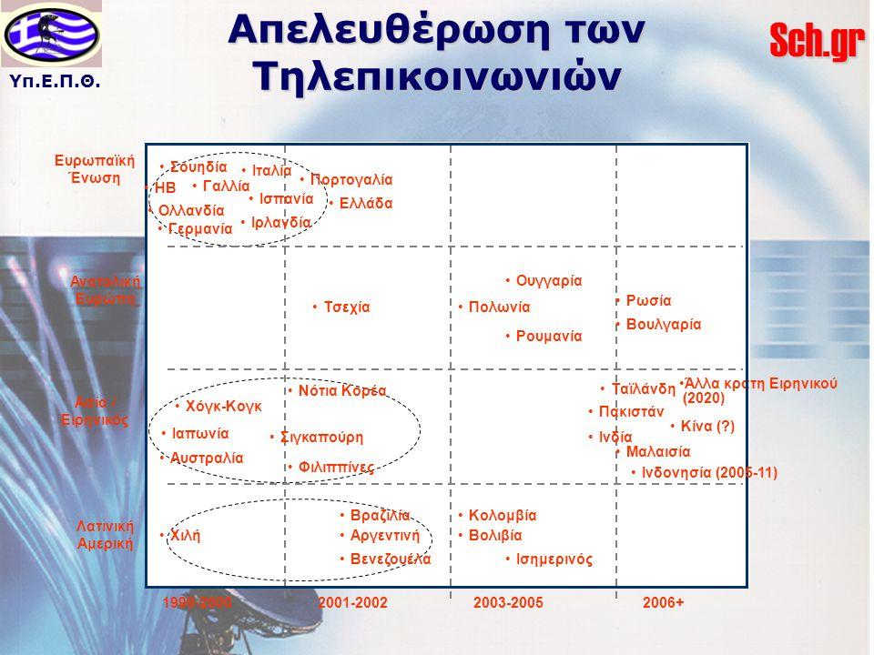 Υπ.Ε.Π.Θ.Sch.gr Απελευθέρωση των Τηλεπικοινωνιών Άλλα κράτη Ειρηνικού (2020) Κίνα (?) Ινδονησία (2005-11) Σουηδία ΗΒ Γαλλία Ολλανδία Γερμανία Ιταλία Ι