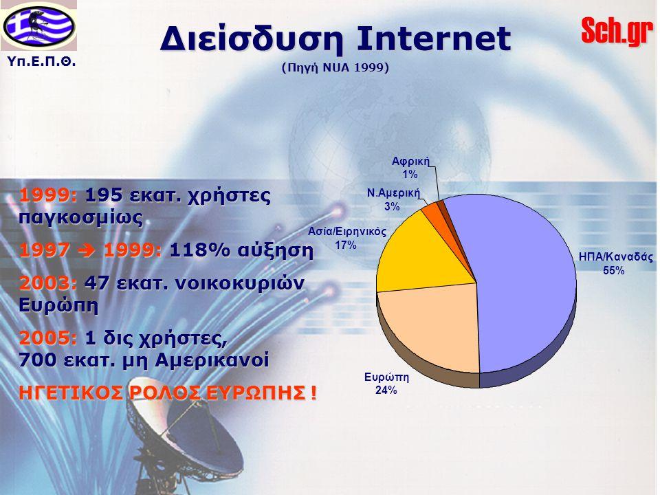 Υπ.Ε.Π.Θ.Sch.gr Διείσδυση Internet (Πηγή NUA 1999) 1999: 195 εκατ. χρήστες παγκοσμίως 1997  1999: 118% αύξηση 2003: 47 εκατ. νοικοκυριών Ευρώπη 2005: