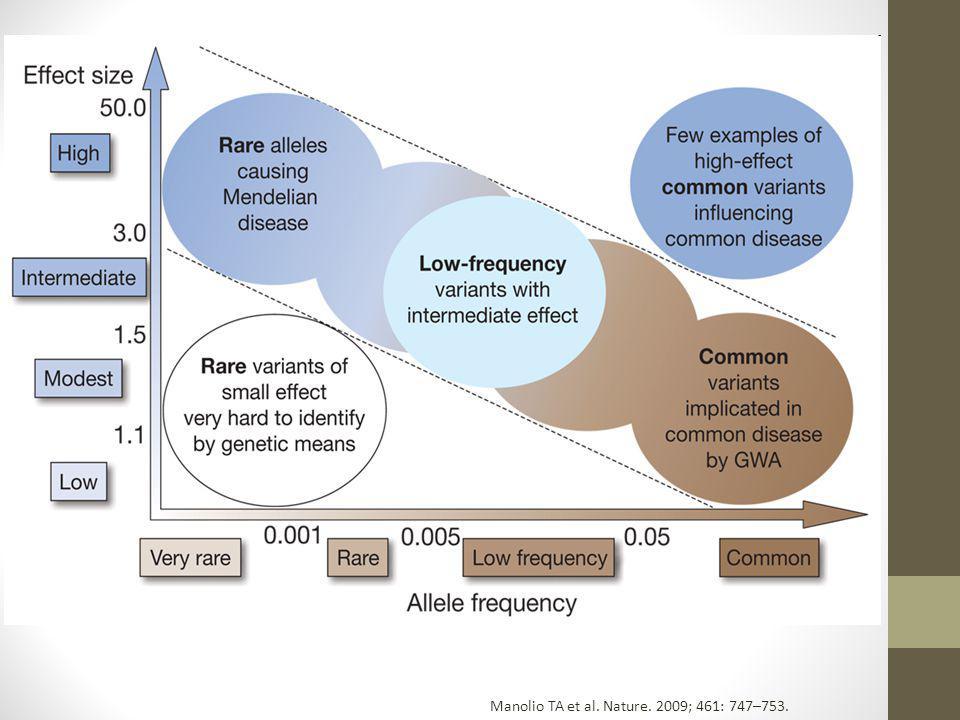 Manolio TA et al. Nature. 2009; 461: 747–753.