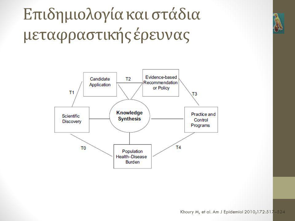 Επιδημιολογία και στάδια μεταφραστικής έρευνας Khoury M, et al. Am J Epidemiol 2010;172:517–524