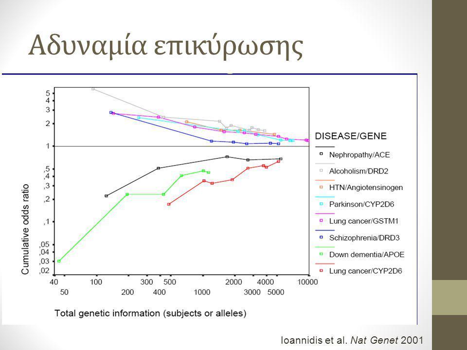 Αδυναμία επικύρωσης Ioannidis et al. Nat Genet 2001