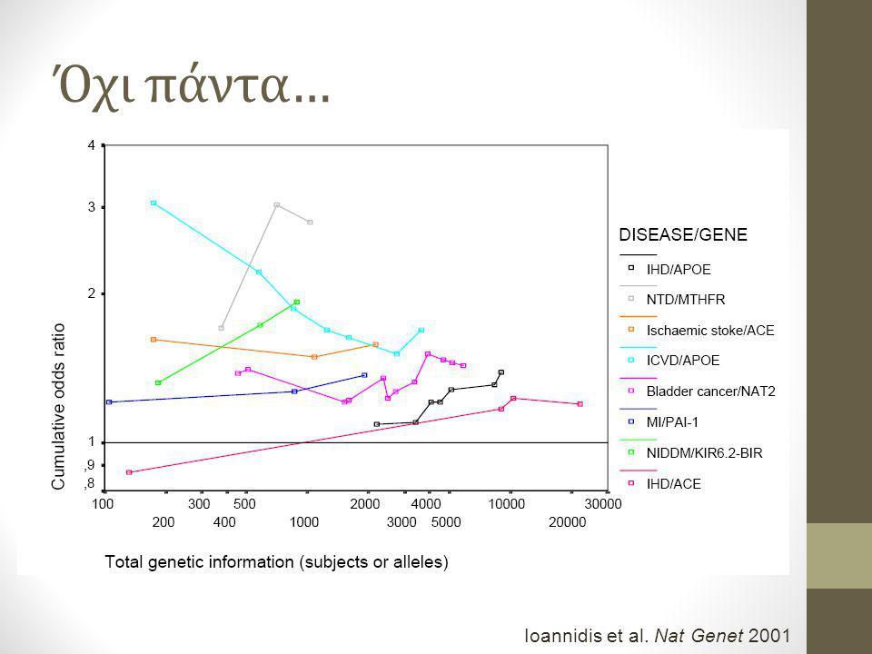 Όχι πάντα… Ioannidis et al. Nat Genet 2001