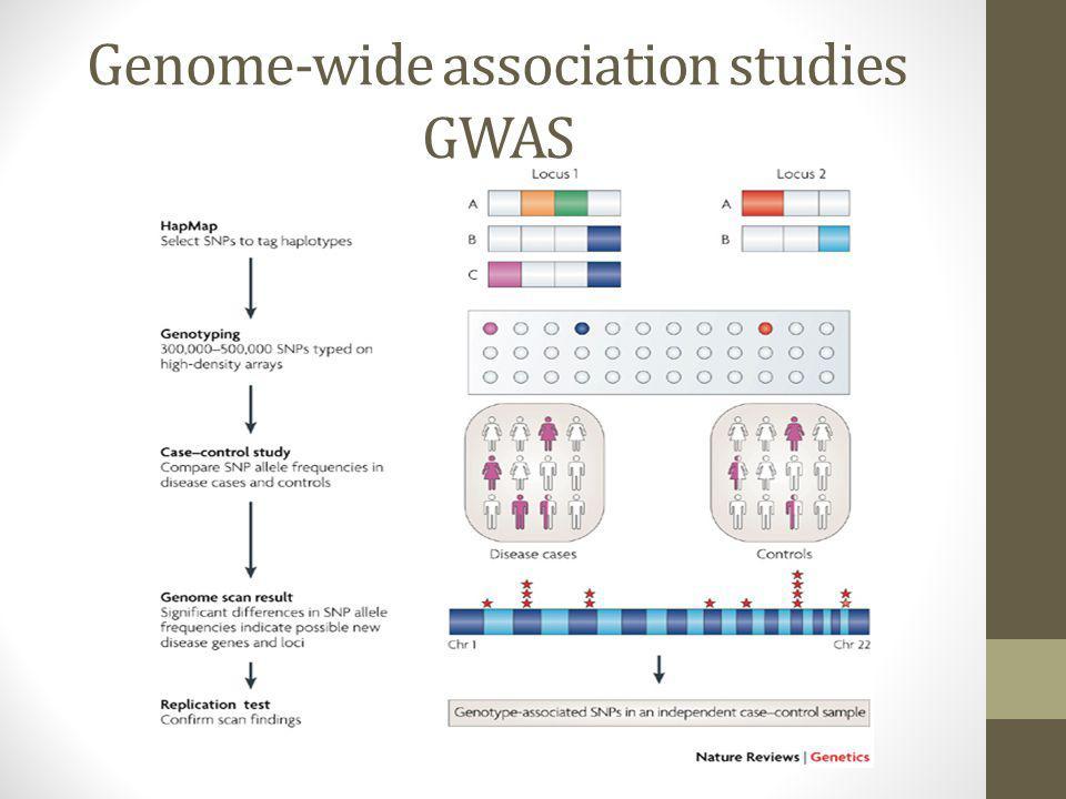 Genome-wide association studies GWAS