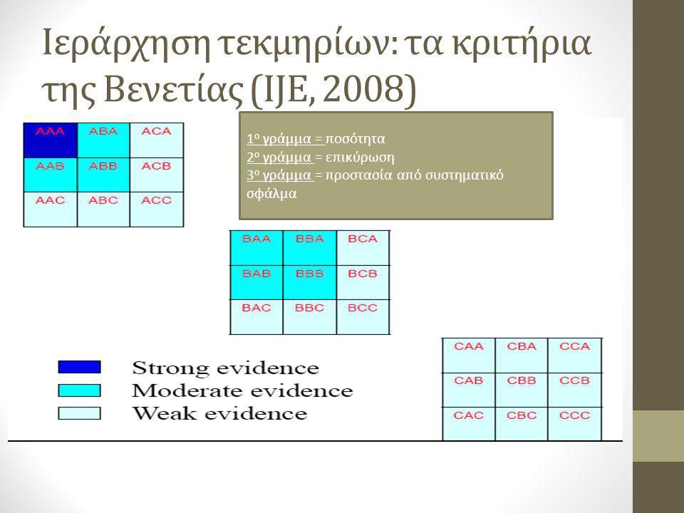 Ιεράρχηση τεκμηρίων: τα κριτήρια της Βενετίας (IJE, 2008) 1 ο γράμμα = ποσότητα 2 ο γράμμα = επικύρωση 3 ο γράμμα = προστασία από συστηματικό σφάλμα