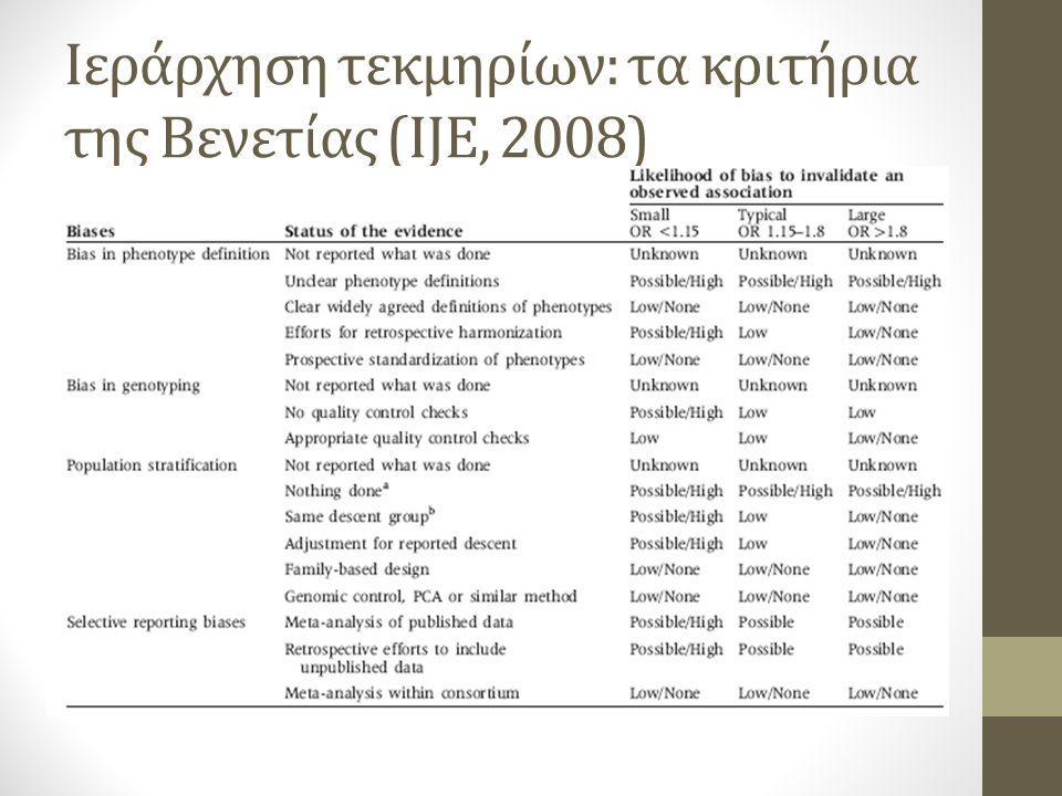 Ιεράρχηση τεκμηρίων: τα κριτήρια της Βενετίας (IJE, 2008)