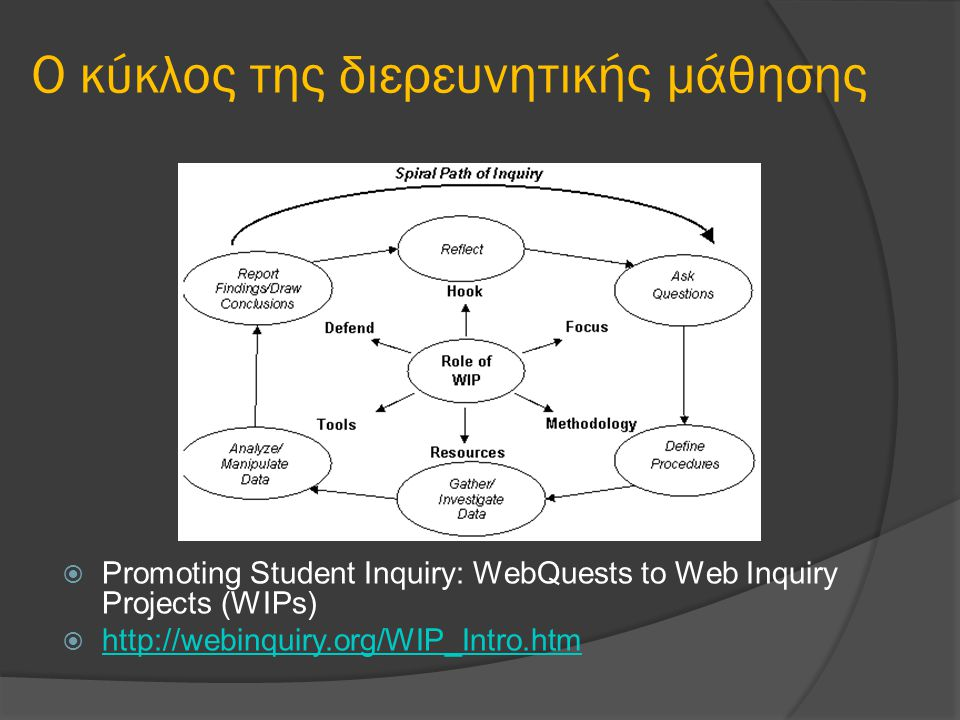 Ο κύκλος της διερευνητικής μάθησης  Promoting Student Inquiry: WebQuests to Web Inquiry Projects (WIPs)  http://webinquiry.org/WIP_Intro.htm http://