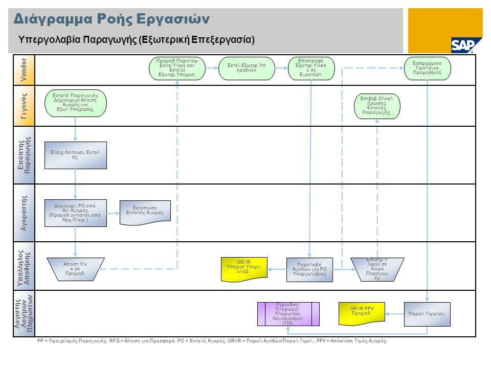 Διάγραμμα Ροής Εργασιών Υπεργολαβία Παραγωγής (Εξωτερική Επεξεργασία) Αγοραστής Vendor Υπάλληλος Αποθήκης Δημιουργ.ΡΟ από Αίτ.Αγοράς (Προμηθ.αντιστοι.