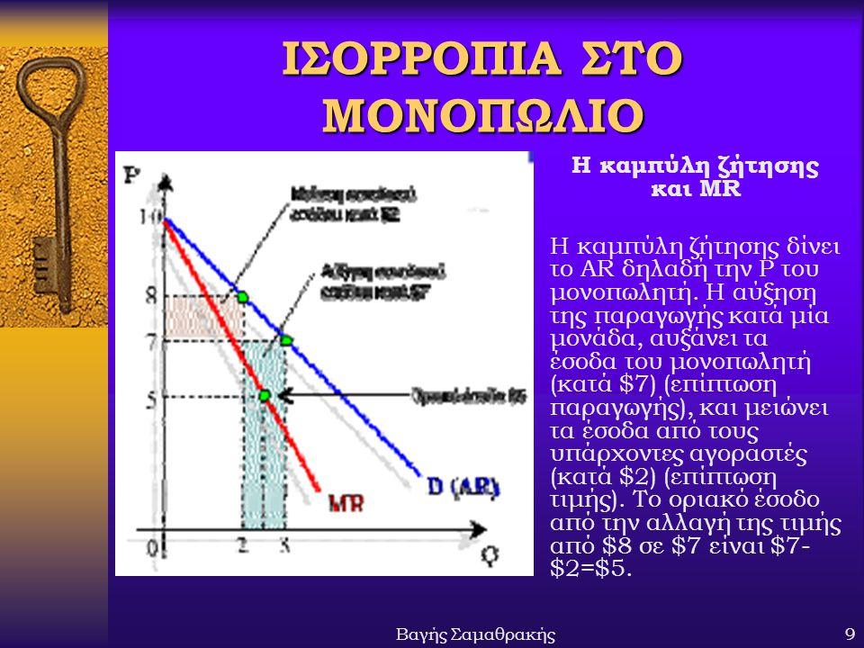 Βαγής Σαμαθρακής10 ΜΕΓΙΣΤΟΠΟΙΗΣΗ ΚΕΡΔΩΝ ΤΗΣ ΜΟΝΟΠΩΛΙΑΚΗΣ ΕΠΙΧΕΙΡΗΣΗΣ Μεγιστοποίηση κέρδους στο σημείο όπου MR = MC Ρ K Ρ MC ATC D Q*Q MR στο Q* το μονοπώλιο έχει υπερκανονικά κέρδη αλλά δεν υπάρχει μηχανισμός για να μειωθούν στο K=0 (όπως στον πλήρη ανταγωνισμό)