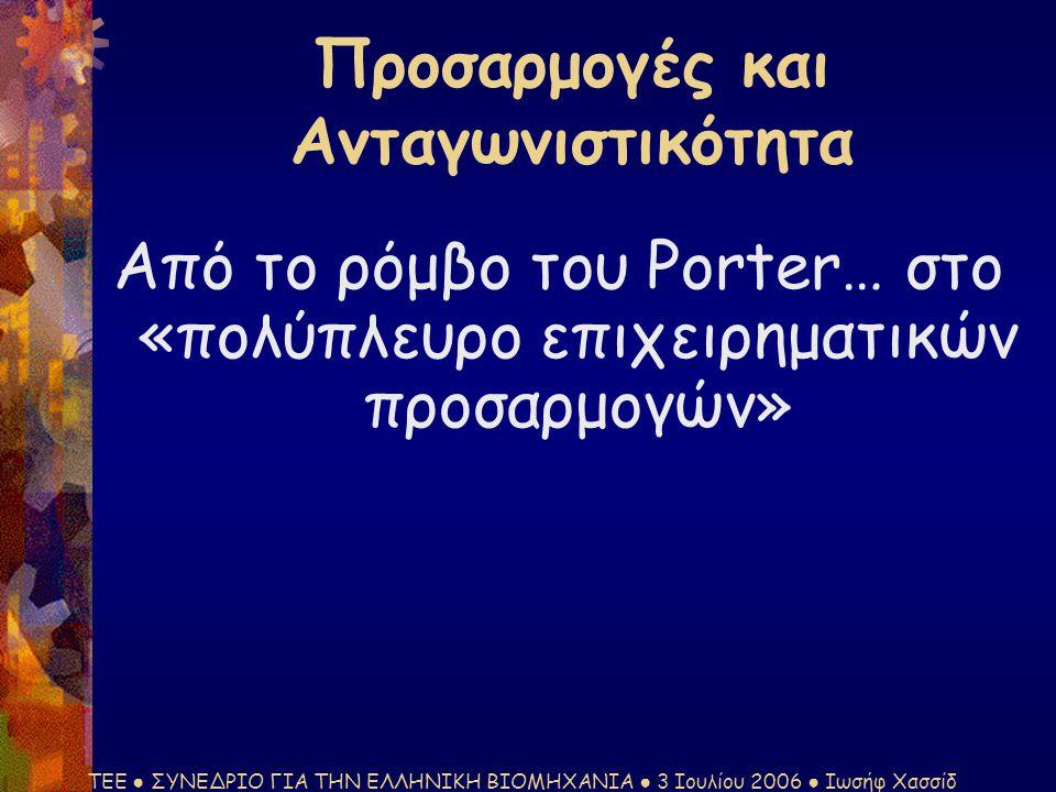 ΤΕΕ ● ΣΥΝΕΔΡΙΟ ΓΙΑ ΤΗΝ ΕΛΛΗΝΙΚΗ ΒΙΟΜΗΧΑΝΙΑ ● 3 Ιουλίου 2006 ● Ιωσήφ Χασσίδ Προσαρμογές και Ανταγωνιστικότητα Από το ρόμβο του Porter… στο «πολύπλευρο επιχειρηματικών προσαρμογών»