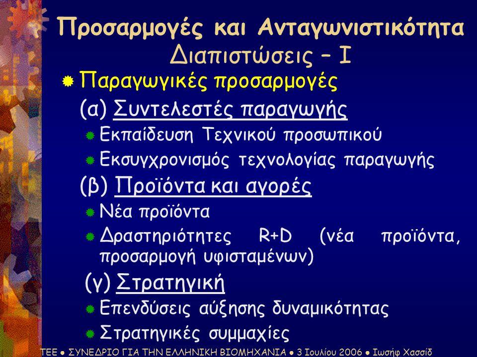ΤΕΕ ● ΣΥΝΕΔΡΙΟ ΓΙΑ ΤΗΝ ΕΛΛΗΝΙΚΗ ΒΙΟΜΗΧΑΝΙΑ ● 3 Ιουλίου 2006 ● Ιωσήφ Χασσίδ  Παραγωγικές προσαρμογές (α) Συντελεστές παραγωγής  Εκπαίδευση Τεχνικού προσωπικού  Εκσυγχρονισμός τεχνολογίας παραγωγής (β) Προϊόντα και αγορές  Νέα προϊόντα  Δραστηριότητες R+D (νέα προϊόντα, προσαρμογή υφισταμένων) (γ) Στρατηγική  Επενδύσεις αύξησης δυναμικότητας  Στρατηγικές συμμαχίες Προσαρμογές και Ανταγωνιστικότητα Διαπιστώσεις – Ι