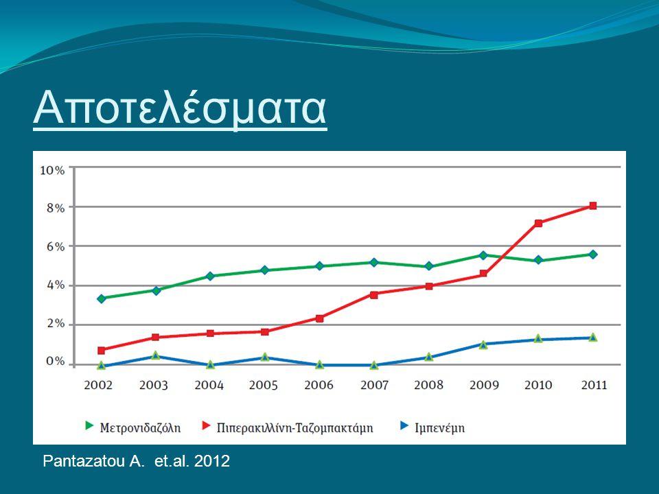 Αποτελέσματα Pantazatou A. et.al. 2012