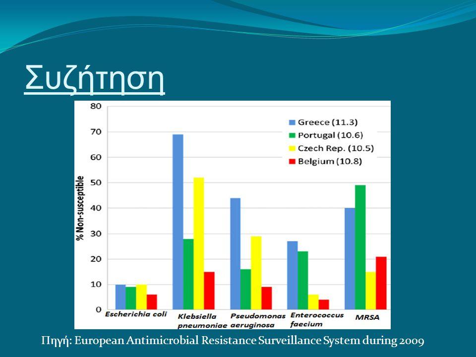 Συζήτηση Πηγή: European Antimicrobial Resistance Surveillance System during 2009