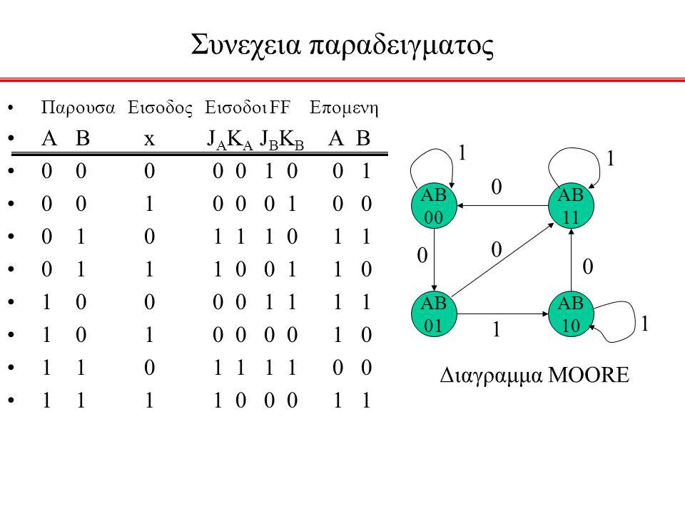 Συνεχεια παραδειγματος Παρουσα Εισοδος Εισοδοι FF Επομενη ΑBx J A K A J B K B A B 0000 0 1 0 0 1 001 0 0 0 1 0 0 010 1 1 1 0 1 1 011 1 0 0 1 1 0 1000 0 1 1 1 1 1010 0 0 0 1 0 1101 1 1 1 0 0 1111 0 0 0 1 1 AB 00 AB 01 AB 10 AB 11 0 0 1 0 0 1 1 1 Διαγραμμα ΜΟΟRE