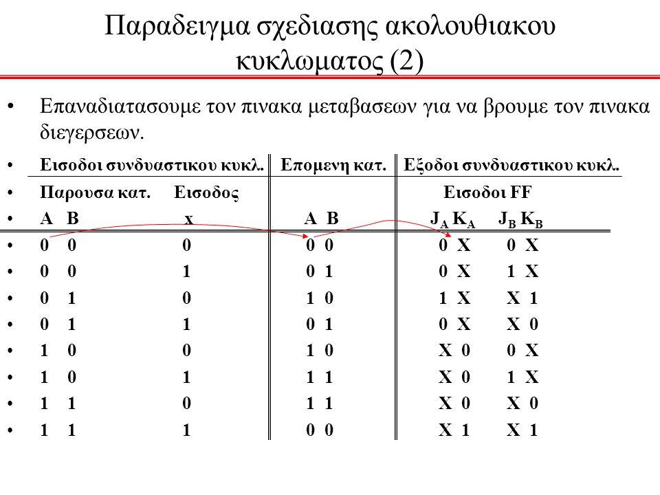 Παραδειγμα σχεδιασης ακολουθιακου κυκλωματος (2) Επαναδιατασουμε τον πινακα μεταβασεων για να βρουμε τον πινακα διεγερσεων. Εισοδοι συνδυαστικου κυκλ.