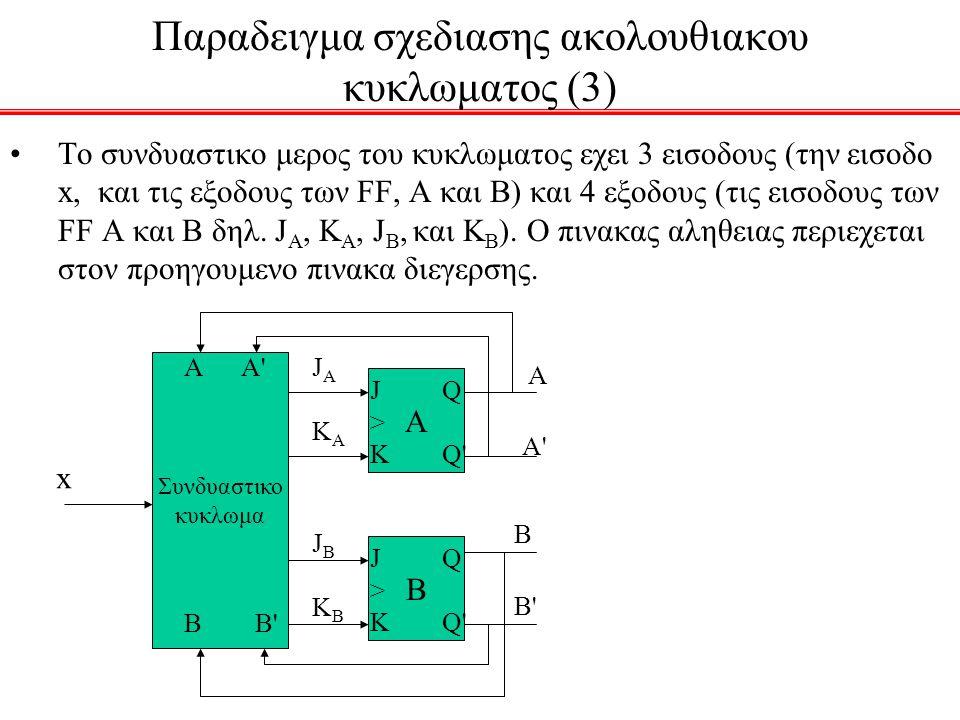 Παραδειγμα σχεδιασης ακολουθιακου κυκλωματος (3) To συνδυαστικο μερος του κυκλωματος εχει 3 εισοδους (την εισοδο x, και τις εξοδους των FF, A και Β) και 4 εξοδους (τις εισοδους των FF A και Β δηλ.