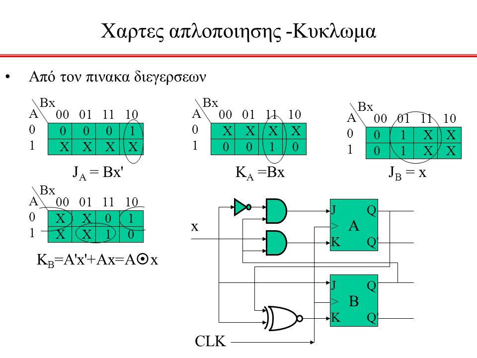 Χαρτες απλοποιησης -Κυκλωμα Από τον πινακα διεγερσεων Α01Α01 ΒxΒx 00 01 11 10 Α01Α01 ΒxΒx Α01Α01 ΒxΒx Α01Α01 ΒxΒx 0 0 0 1 X X 0 0 1 0 J A = Bx K A =Bx J B = x 0 1 X X X X 0 1 X X 1 0 K B =A x +Ax=A  x A J>KJ>K Q Q B J>KJ>K Q Q x CLK