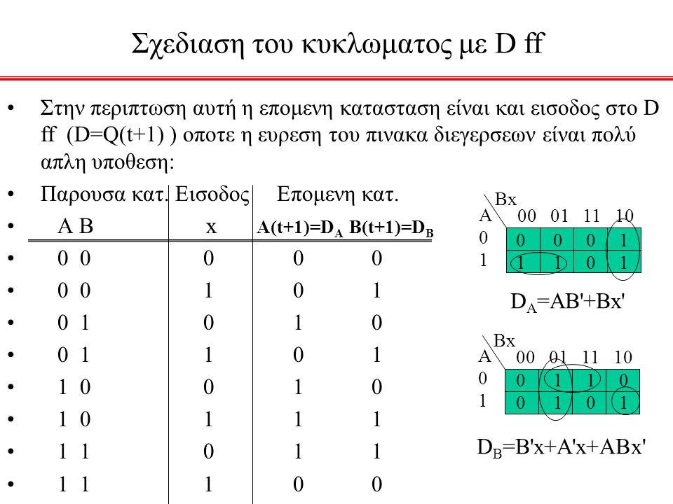 Σχεδιαση του κυκλωματος με D ff Στην περιπτωση αυτή η επομενη κατασταση είναι και εισοδος στο D ff (D=Q(t+1) ) οποτε η ευρεση του πινακα διεγερσεων εί