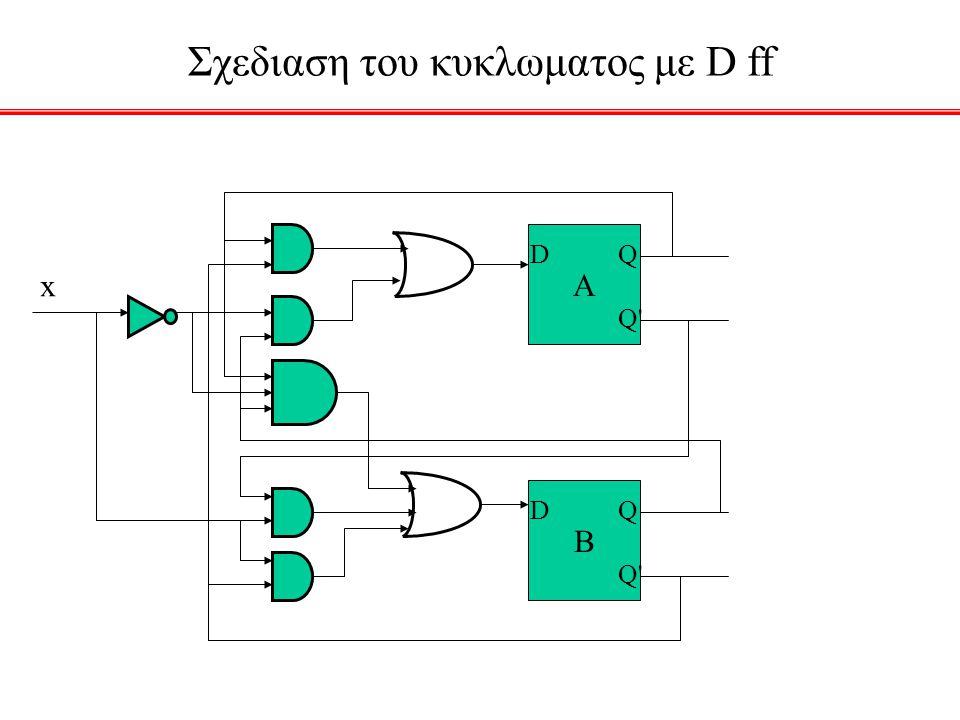 Σχεδιαση του κυκλωματος με D ff A DQ Q' B DQ Q' x