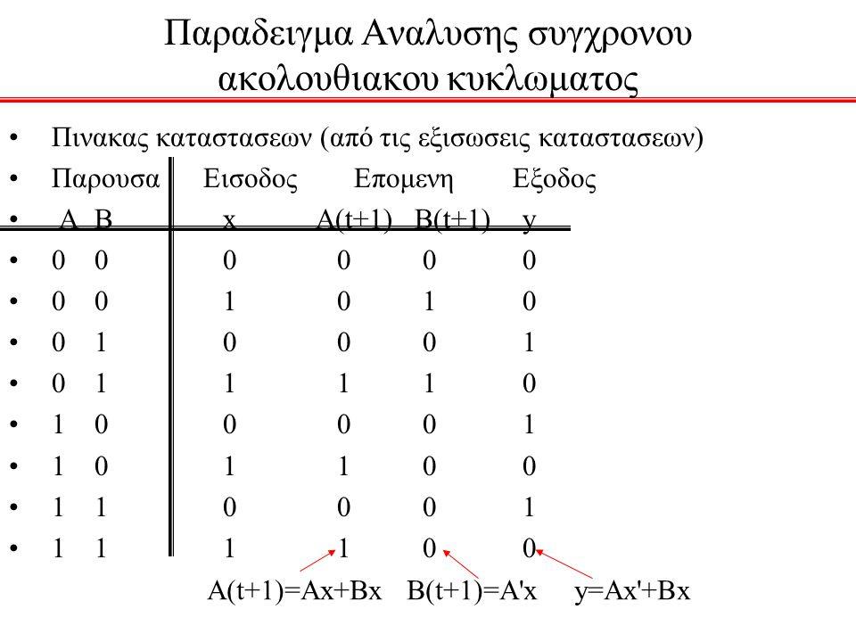 Παραδειγμα Αναλυσης συγχρονου ακολουθιακου κυκλωματος (2) Β μορφη του πινακα καταστασεων: Παρουσα Επομενη Εξοδος Κατασταση x=0 x=1 x=0 x=1 AB AB AB y y 00 0 0 0 1 0 0 01 0 0 1 1 1 0 10 0 0 1 0 1 0 11 0 0 1 0 1 0 AB 00 AB 10 AB 01 AB 11 1/0 0/1 0/1 1/0 0/10/1 0/01/0 x(t)/y(t) Διαγραμμα Mealy Λειτουργια κυκλωματος: Το πρωτο 0 μετα από μια ακολουθια 1s κανει την εξοδο 1.