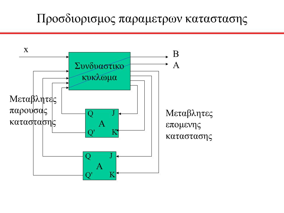 Προσδιορισμος παραμετρων καταστασης Συνδυαστικο κυκλωμα x A JKJK Q Q' A JKJK Q Q' BABA Μεταβλητες επομενης καταστασης Μεταβλητες παρουσας καταστασης