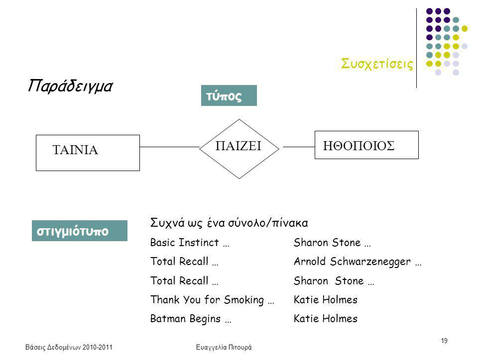 Βάσεις Δεδομένων 2010-2011Ευαγγελία Πιτουρά 19 Συσχετίσεις Παράδειγμα ΤΑΙΝΙΑ ΠΑΙΖΕΙΗΘΟΠΟΙΟΣ Συχνά ως ένα σύνολο/πίνακα Basic Instinct …Sharon Stone … Total Recall …Arnold Schwarzenegger … Total Recall …Sharon Stone … Thank You for Smoking …Katie Holmes Batman Begins …Katie Holmes τύπος στιγμιότυπο