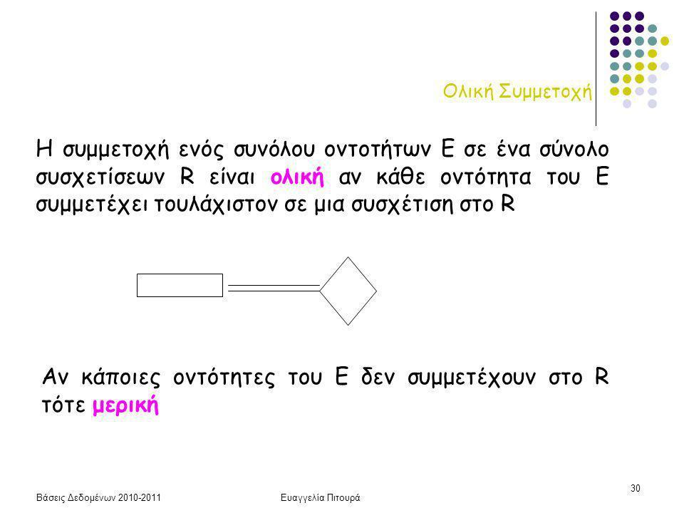 Βάσεις Δεδομένων 2010-2011Ευαγγελία Πιτουρά 30 Ολική Συμμετοχή Η συμμετοχή ενός συνόλου οντοτήτων Ε σε ένα σύνολο συσχετίσεων R είναι ολική αν κάθε οντότητα του Ε συμμετέχει τουλάχιστον σε μια συσχέτιση στο R Αν κάποιες οντότητες του Ε δεν συμμετέχουν στο R τότε μερική