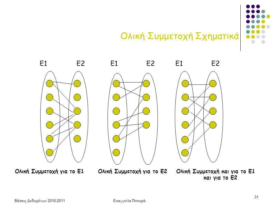 Βάσεις Δεδομένων 2010-2011Ευαγγελία Πιτουρά 31 Ολική Συμμετοχή Σχηματικά Ολική Συμμετοχή για το Ε1 Ολική Συμμετοχή για το Ε2 Ολική Συμμετοχή και για το Ε1 και για το Ε2 Ε1Ε2