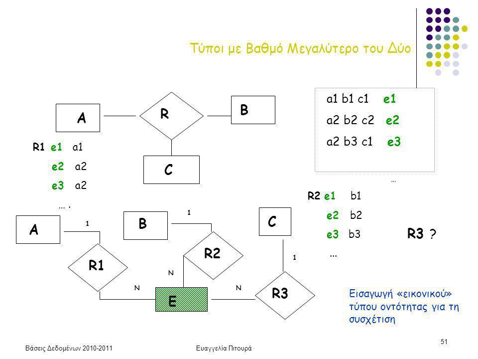 Βάσεις Δεδομένων 2010-2011Ευαγγελία Πιτουρά 51 Τύποι με Βαθμό Μεγαλύτερο του Δύο R A B C a1 b1 c1 e1 a2 b2 c2 e2 a2 b3 c1 e3 … R1 e1 a1 e2 a2 e3 a2 ….
