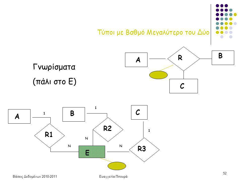 Βάσεις Δεδομένων 2010-2011Ευαγγελία Πιτουρά 52 Τύποι με Βαθμό Μεγαλύτερο του Δύο R A B C Γνωρίσματα (πάλι στο Ε) A B C R1 R2 R3 E Ν Ν Ν 1 1 1