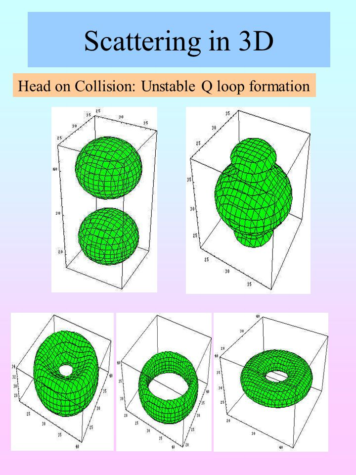 Scattering in 3D Head on Collision: Unstable Q loop formation