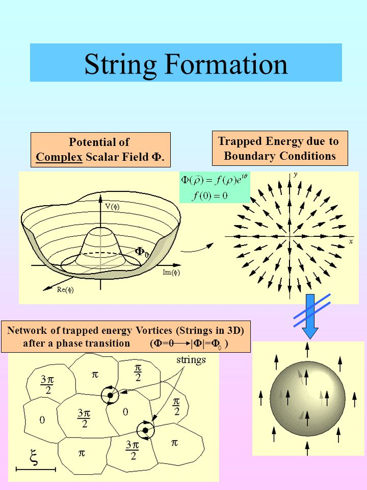String Formation Potential of Complex Scalar Field Φ.