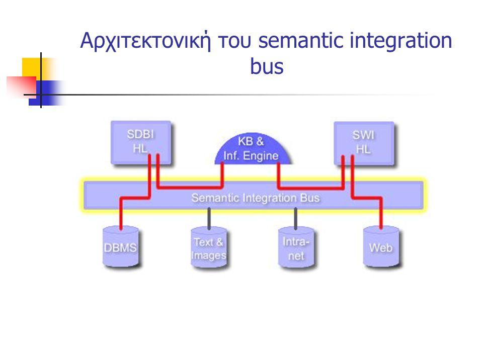 Αρχιτεκτονική του semantic integration bus