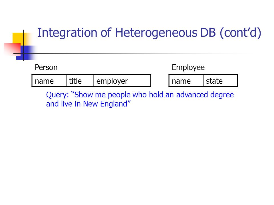"Integration of Heterogeneous DB (cont'd) nametitleemployer Person Query: ""Show me people who hold an advanced degree and live in New England"" namestat"