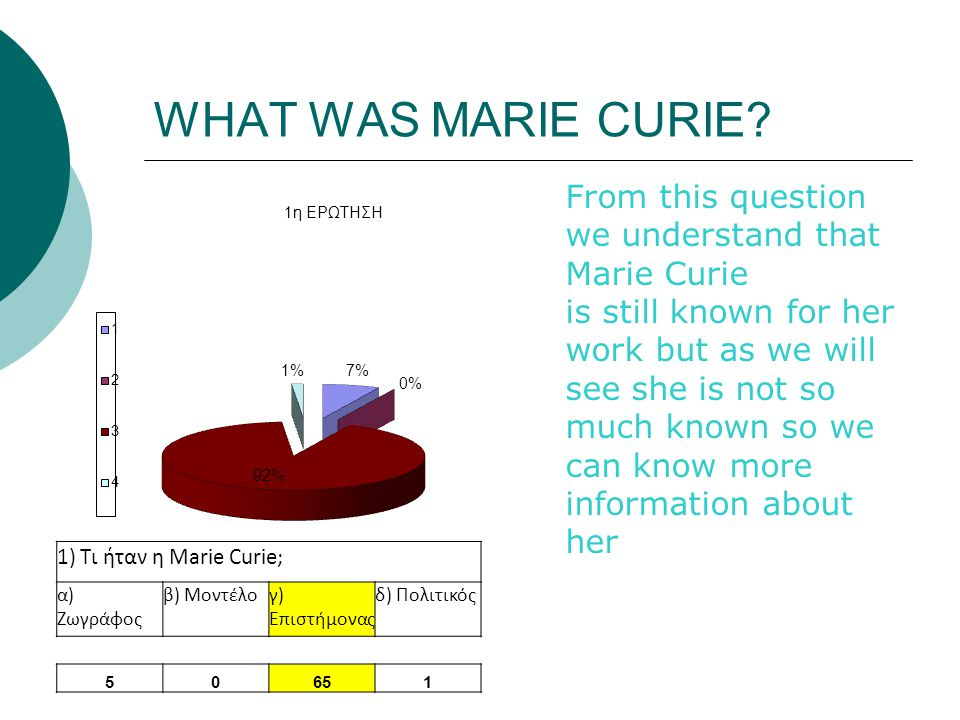 WHAT WAS MARIE CURIE? From this question we understand that Marie Curie is still known for her work but as we will see she is not so much known so we