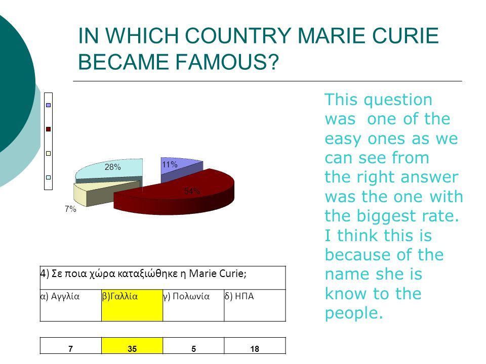 IN WHICH COUNTRY MARIE CURIE BECAME FAMOUS.