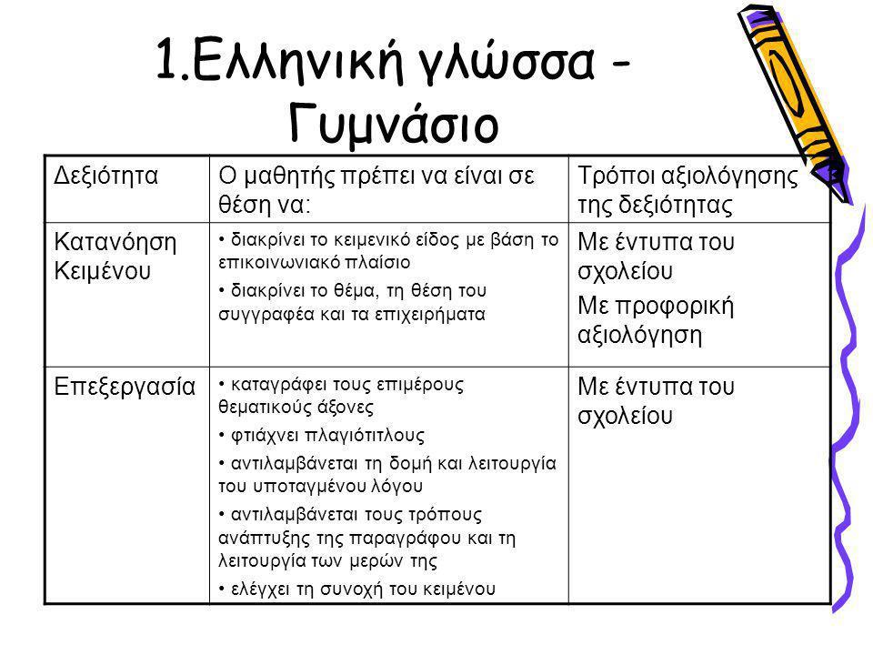 1.Ελληνική γλώσσα - Γυμνάσιο ΔεξιότηταΟ μαθητής πρέπει να είναι σε θέση να: Τρόποι αξιολόγησης της δεξιότητας Κατανόηση Κειμένου διακρίνει το κειμενικό είδος με βάση το επικοινωνιακό πλαίσιο διακρίνει το θέμα, τη θέση του συγγραφέα και τα επιχειρήματα Με έντυπα του σχολείου Με προφορική αξιολόγηση Επεξεργασία καταγράφει τους επιμέρους θεματικούς άξονες φτιάχνει πλαγιότιτλους αντιλαμβάνεται τη δομή και λειτουργία του υποταγμένου λόγου αντιλαμβάνεται τους τρόπους ανάπτυξης της παραγράφου και τη λειτουργία των μερών της ελέγχει τη συνοχή του κειμένου Με έντυπα του σχολείου