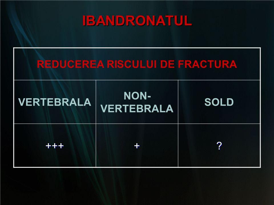IBANDRONATUL REDUCEREA RISCULUI DE FRACTURA VERTEBRALA NON- VERTEBRALA SOLD ++++?