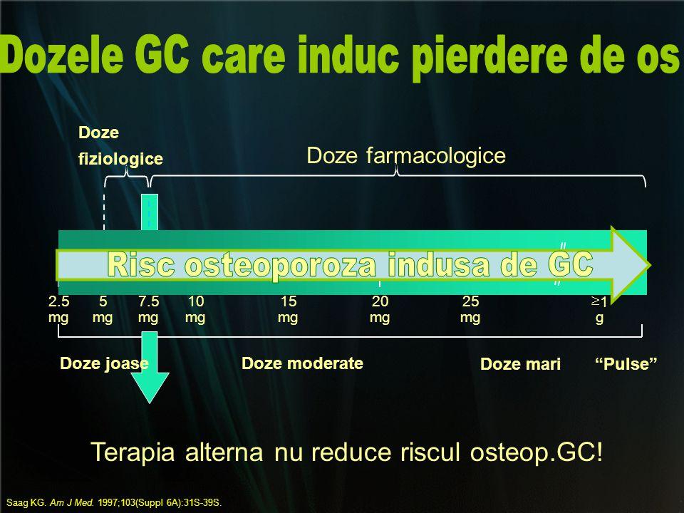 """Doze farmacologice Doze fiziologice 2.5 mg 5 7.5 mg 10 mg 15 mg 20 mg 25 mg  1 g Doze joaseDoze moderate Doze mari""""Pulse"""" Saag KG. Am J Med. 1997;103"""