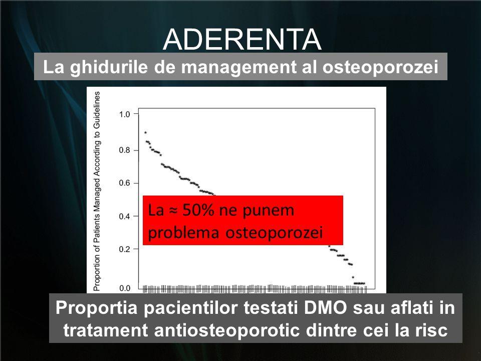 La ghidurile de management al osteoporozei ADERENTA Proportia pacientilor testati DMO sau aflati in tratament antiosteoporotic dintre cei la risc La ≈