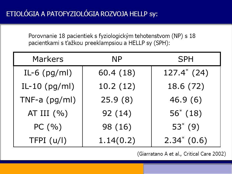 ETIOLÓGIA A PATOFYZIOLÓGIA ROZVOJA HELLP sy: Porovnanie 18 pacientiek s fyziologickým tehotenstvom (NP) s 18 pacientkami s ťažkou preeklampsiou a HELL