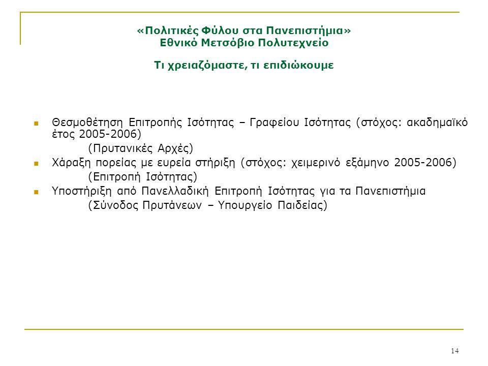 14 Θεσμοθέτηση Επιτροπής Ισότητας – Γραφείου Ισότητας (στόχος: ακαδημαϊκό έτος 2005-2006) (Πρυτανικές Αρχές) Χάραξη πορείας με ευρεία στήριξη (στόχος: χειμερινό εξάμηνο 2005-2006) (Επιτροπή Ισότητας) Υποστήριξη από Πανελλαδική Επιτροπή Ισότητας για τα Πανεπιστήμια (Σύνοδος Πρυτάνεων – Υπουργείο Παιδείας) Τι χρειαζόμαστε, τι επιδιώκουμε «Πολιτικές Φύλου στα Πανεπιστήμια» Εθνικό Μετσόβιο Πολυτεχνείο