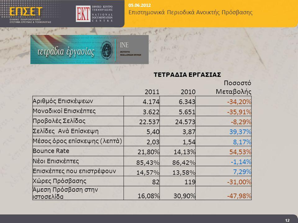 05.06.2012 Επιστημονικά Περιοδικά Ανοικτής Πρόσβασης 12 ΤΕΤΡΑΔΙΑ ΕΡΓΑΣΙΑΣ 20112010 Ποσοστό Μεταβολής Αριθμός Επισκέψεων 4.1746.343-34,20% Μοναδικοί Επισκέπτες 3.6225.651-35,91% Προβολές Σελίδας 22.53724.573-8,29% Σελίδες Ανά Επίσκεψη 5,403,8739,37% Μέσος όρος επίσκεψης (λεπτά) 2,031,548,17% Bounce Rate 21,80%14,13%54,53% Νέοι Επισκέπτες 85,43%86,42% -1,14% Επισκέπτες που επιστρέφουν 14,57%13,58% 7,29% Χώρες Πρόσβασης 82119-31,00% Άμεση Πρόσβαση στην ιστοσελίδα 16,08%30,90%-47,98%