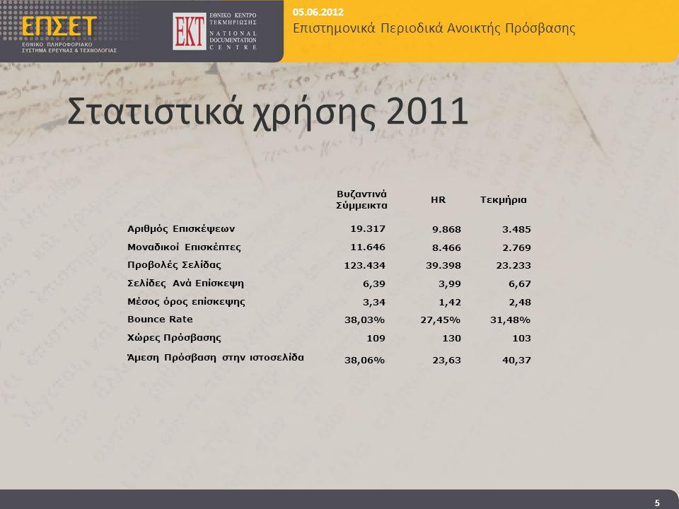 05.06.2012 Επιστημονικά Περιοδικά Ανοικτής Πρόσβασης Στατιστικά χρήσης 2011 5 Βυζαντινά Σύμμεικτα HRΤεκμήρια Αριθμός Επισκέψεων19.317 9.8683.485 Μοναδικοί Επισκέπτες11.646 8.4662.769 Προβολές Σελίδας 123.43439.39823.233 Σελίδες Ανά Επίσκεψη 6,393,996,67 Μέσος όρος επίσκεψης 3,341,422,48 Bounce Rate 38,03%27,45%31,48% Χώρες Πρόσβασης 109130103 Άμεση Πρόσβαση στην ιστοσελίδα 38,06%23,6340,37