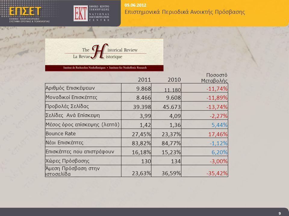 05.06.2012 Επιστημονικά Περιοδικά Ανοικτής Πρόσβασης 9 20112010 Ποσοστό Μεταβολής Αριθμός Επισκέψεων 9.868 11.180 -11,74% Μοναδικοί Επισκέπτες 8.4669.608-11,89% Προβολές Σελίδας 39.39845.673-13,74% Σελίδες Ανά Επίσκεψη 3,994,09-2,27% Μέσος όρος επίσκεψης (λεπτά) 1,421,365,44% Bounce Rate 27,45%23,37%17,46% Νέοι Επισκέπτες 83,82%84,77%-1,12% Επισκέπτες που επιστρέφουν 16,18%15,23%6,20% Χώρες Πρόσβασης 130134-3,00% Άμεση Πρόσβαση στην ιστοσελίδα 23,63%36,59%-35,42%