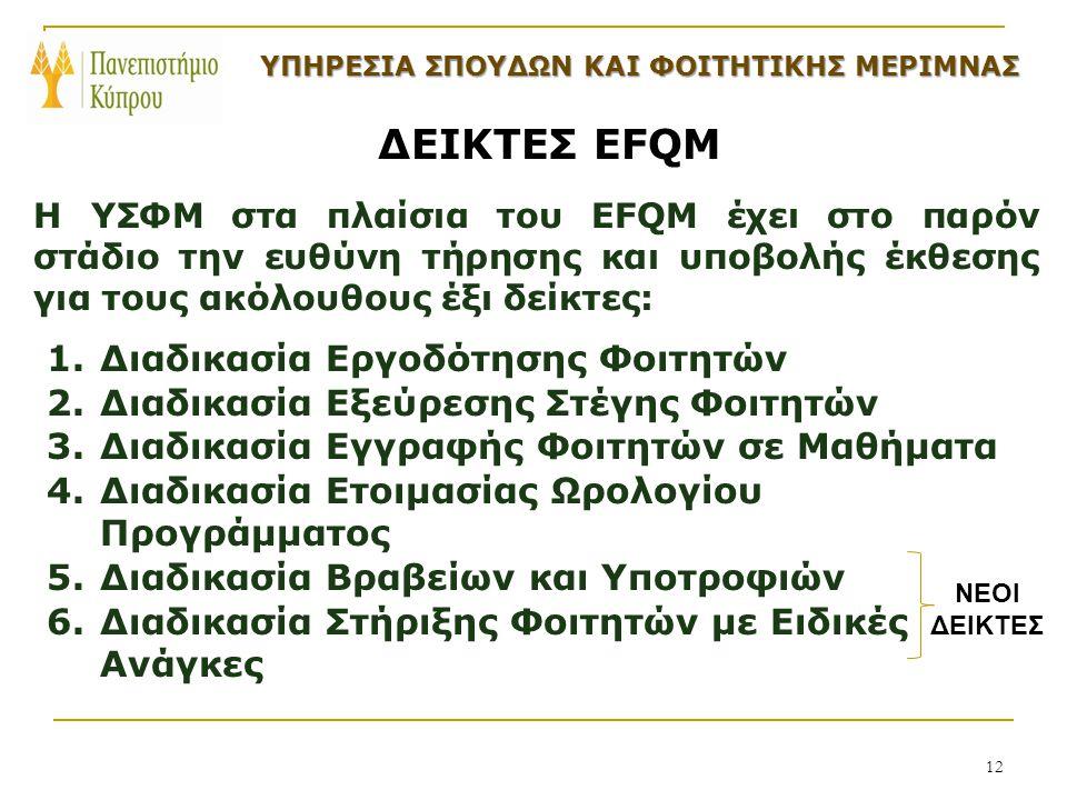 12 ΔΕΙΚΤΕΣ EFQM Η ΥΣΦΜ στα πλαίσια του EFQM έχει στο παρόν στάδιο την ευθύνη τήρησης και υποβολής έκθεσης για τους ακόλουθους έξι δείκτες: 1.Διαδικασία Εργοδότησης Φοιτητών 2.Διαδικασία Εξεύρεσης Στέγης Φοιτητών 3.Διαδικασία Εγγραφής Φοιτητών σε Μαθήματα 4.Διαδικασία Ετοιμασίας Ωρολογίου Προγράμματος 5.Διαδικασία Βραβείων και Υποτροφιών 6.Διαδικασία Στήριξης Φοιτητών με Ειδικές Ανάγκες ΥΠΗΡΕΣΙΑ ΣΠΟΥΔΩΝ ΚΑΙ ΦΟΙΤΗΤΙΚΗΣ ΜΕΡΙΜΝΑΣ ΥΠΗΡΕΣΙΑ ΣΠΟΥΔΩΝ ΚΑΙ ΦΟΙΤΗΤΙΚΗΣ ΜΕΡΙΜΝΑΣ ΝΕΟΙ ΔΕΙΚΤΕΣ