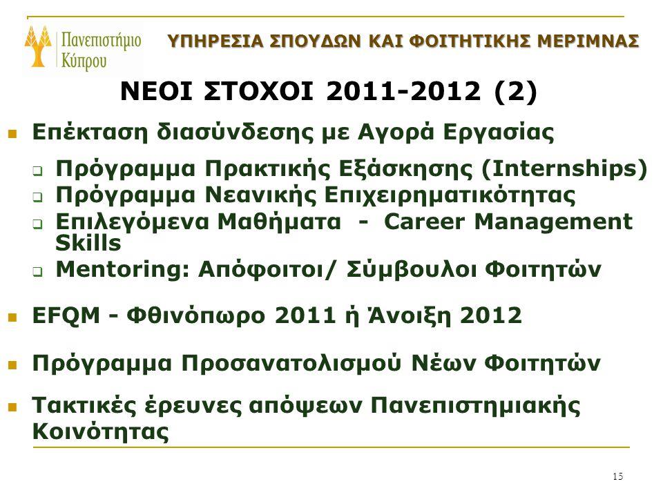 15 ΝΕΟΙ ΣΤΟΧΟΙ 2011-2012 (2) Επέκταση διασύνδεσης με Αγορά Εργασίας  Πρόγραμμα Πρακτικής Εξάσκησης (Internships)  Πρόγραμμα Νεανικής Επιχειρηματικότητας  Επιλεγόμενα Μαθήματα - Career Management Skills  Mentoring: Απόφοιτοι/ Σύμβουλοι Φοιτητών EFQM - Φθινόπωρο 2011 ή Άνοιξη 2012 Πρόγραμμα Προσανατολισμού Νέων Φοιτητών Τακτικές έρευνες απόψεων Πανεπιστημιακής Κοινότητας ΥΠΗΡΕΣΙΑ ΣΠΟΥΔΩΝ ΚΑΙ ΦΟΙΤΗΤΙΚΗΣ ΜΕΡΙΜΝΑΣ ΥΠΗΡΕΣΙΑ ΣΠΟΥΔΩΝ ΚΑΙ ΦΟΙΤΗΤΙΚΗΣ ΜΕΡΙΜΝΑΣ