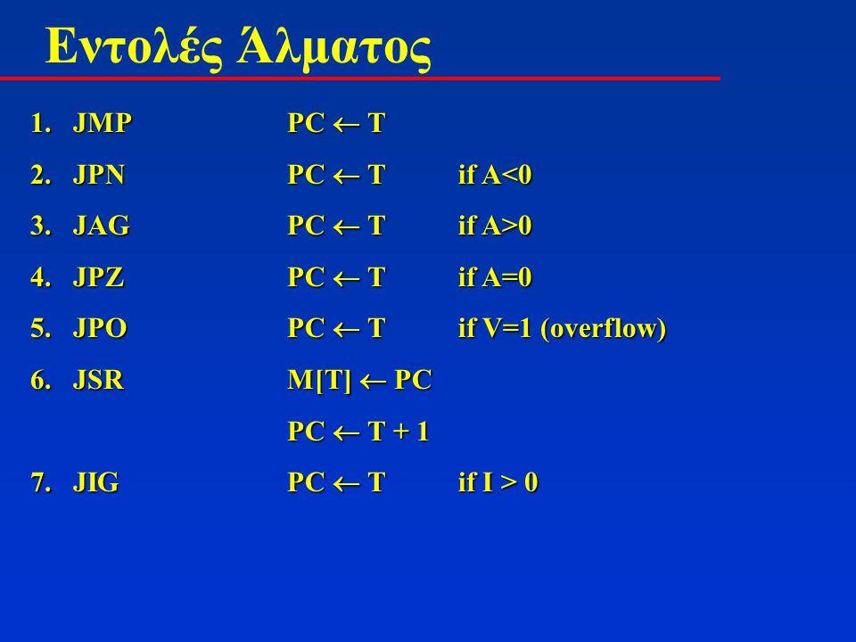 Εντολές Άλματος 1.JMPPC  T 2.JPNPC  Tif A<0 3.JAGPC  Tif A>0 4.JPZPC  Tif A=0 5.JPOPC  Tif V=1 (overflow) 6.JSRM[T]  PC PC  T + 1 7. JIGPC  Ti
