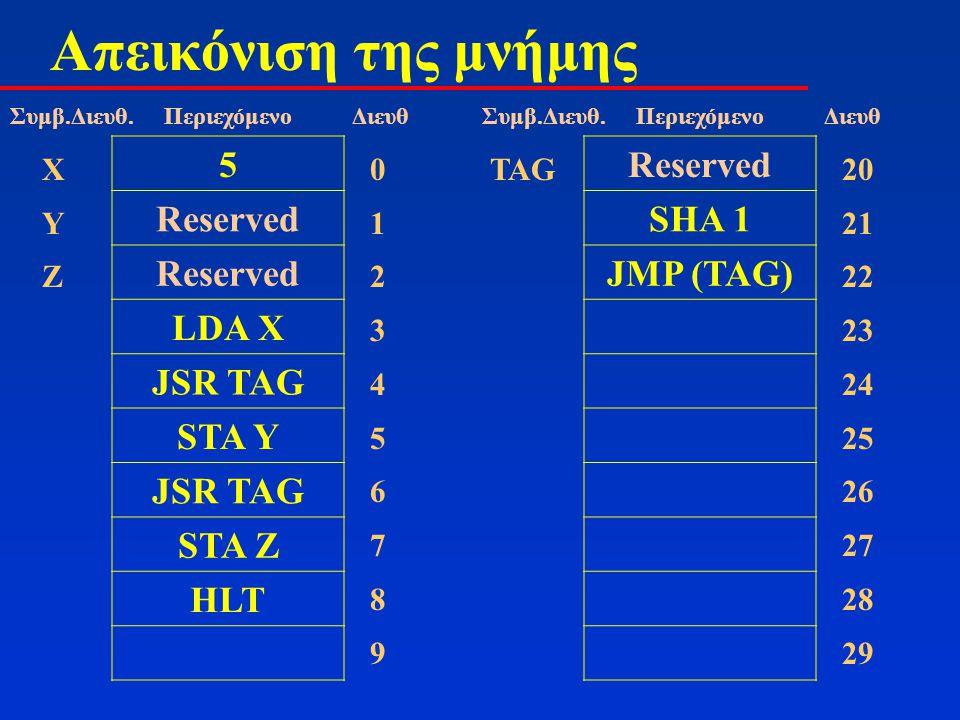 Απεικόνιση της μνήμης 5 Reserved LDA X JSR TAG STA Y JSR TAG STA Z HLT 01234567890123456789 ΧΥΖΧΥΖ Συμβ.Διευθ. Περιεχόμενο Διευθ Reserved SHA 1 JMP (T